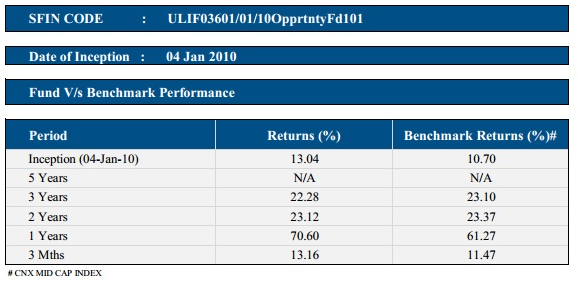 HDFC Life Opportunity
