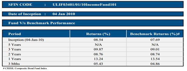 HDFC Life Income